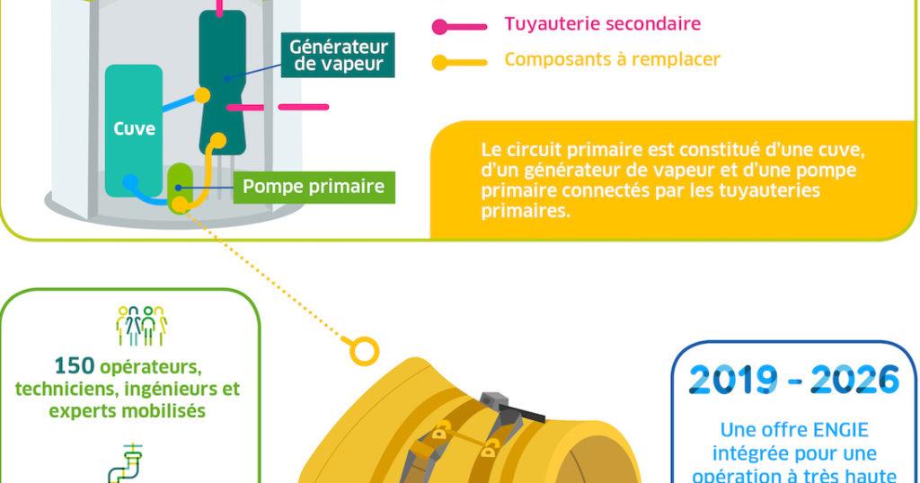 Engie va remplacer des composants primaires dans les centrales EDF