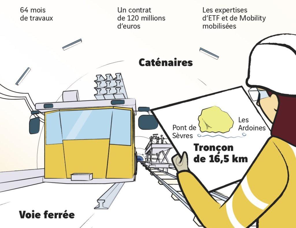 Grand Paris : les marchés ferroviaires de la la ligne 15 sud remportés par Vinci